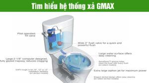 Hê thống xả gmax